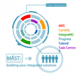 MAST's Data Services